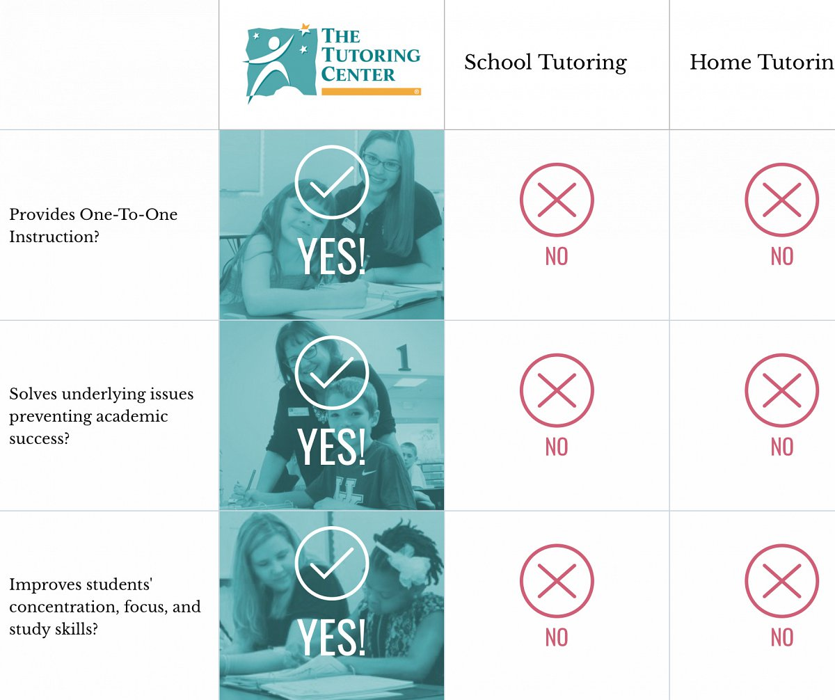 Comparison chart on The Tutoring Center website